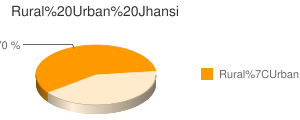 Jhansi census population